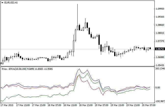 Индикатор показывает разницу между ценой открытия и тремя разными EMA, в пипсах.