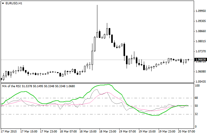 Smoothed RSI indicator and RSI of Moving Average.