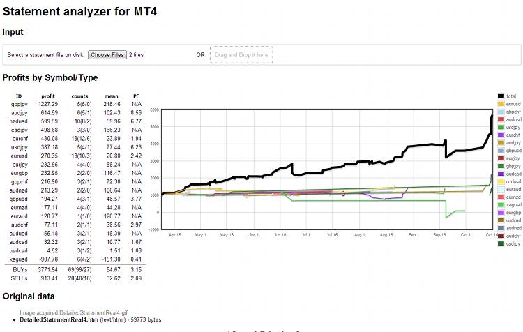 mt4analyzer - результаты обработки торгового отчета