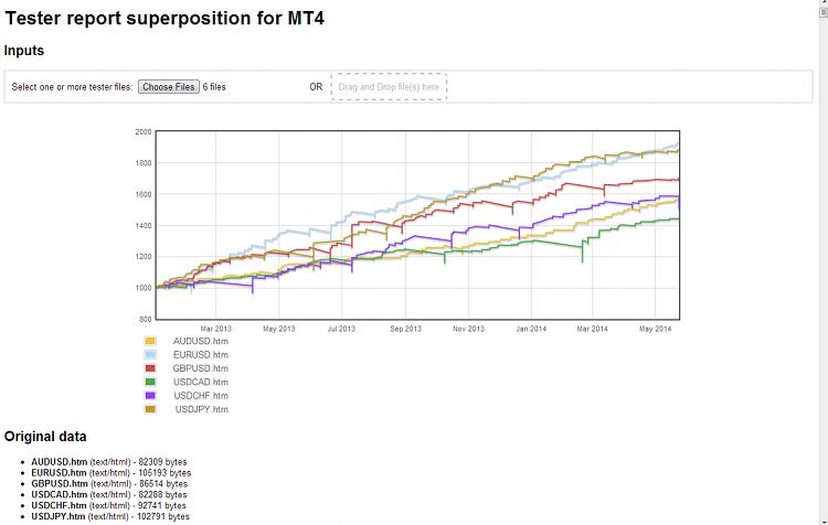 mt4compare - сравнение отчетов тестирования