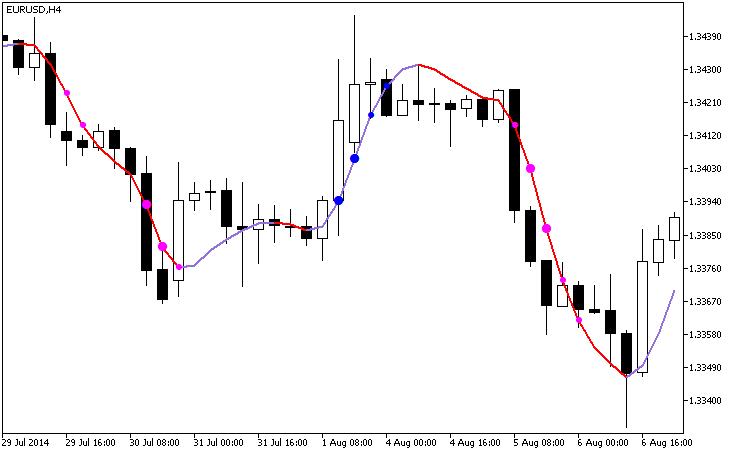 Рис.1. Индикатор ColorHMA_StDev