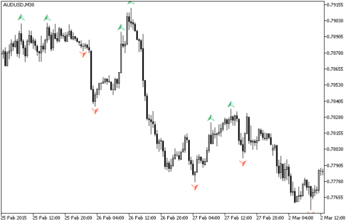 Fig. 1. The MI_Fractal indicator