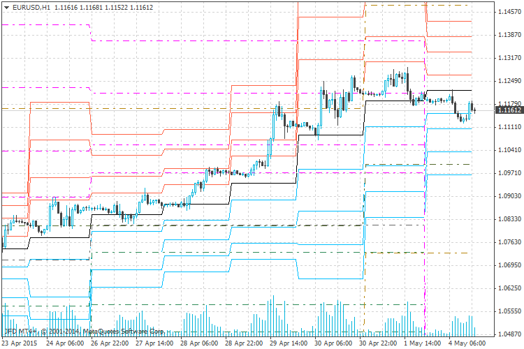 PP indicator in EURUSD h1, you can see that actual weekly PP are wrong.