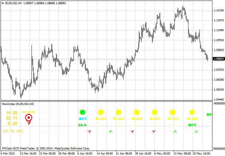EURUSDH4-PairIndex-BW