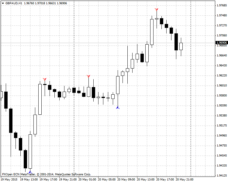GBPAUDH1-ZigZagArrow Indicator