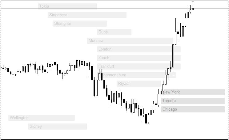 StocksBG indicator