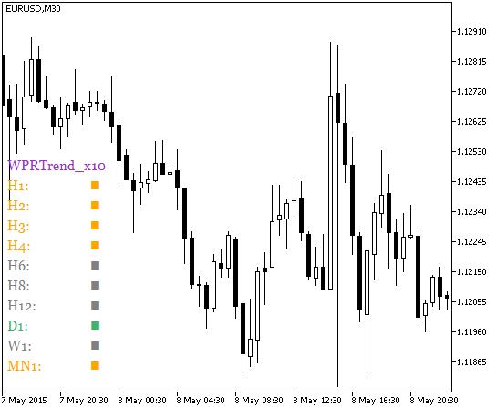 Fig.1. O indicador WPRTrend_x10
