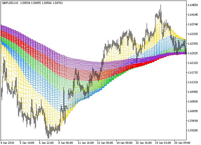 Рис.1. Индикатор Rainbow_HTF