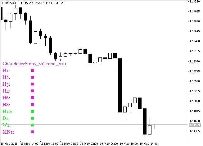 Рис.1. Индикатор ChandelierStops_v1Trend_x10