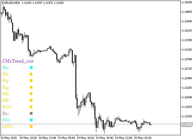 Fig. 1. Indicador CMxTrend_x10