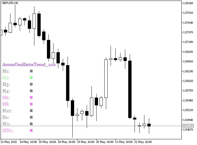 Fig.1. The AroonOscillatorTrend_x10 indicator