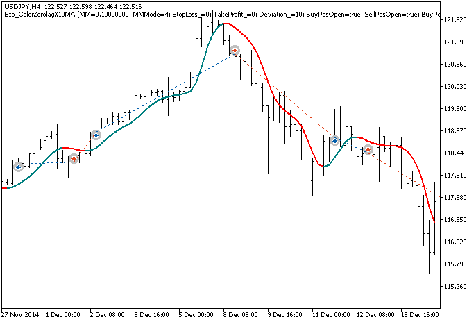 Рис.1. Примеры сделок на графике