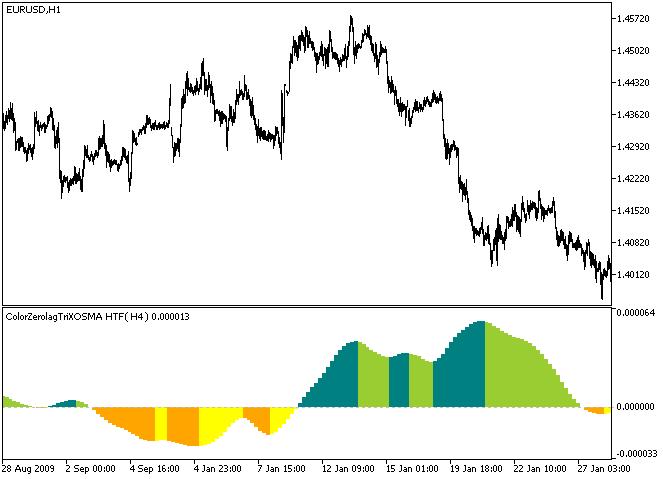 Fig.1. O indicador ColorZerolagTriXOSMA_HTF