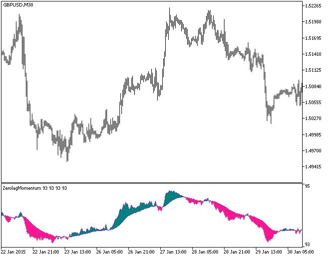 Fig.1. The ColorZerolagMomentum indicator