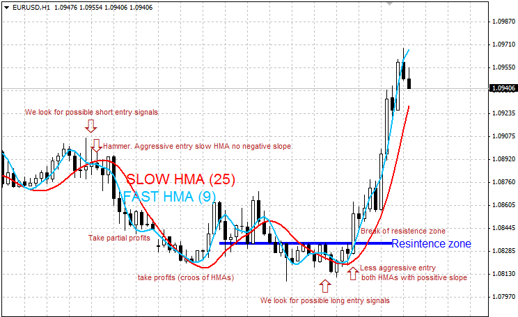 Free download of the 'Hull Moving Average' indicator by '97MX42LP