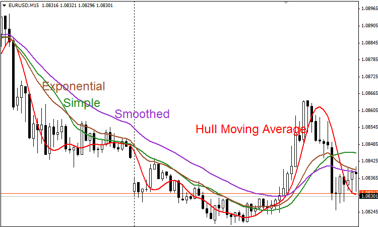 Hull moving average binary options