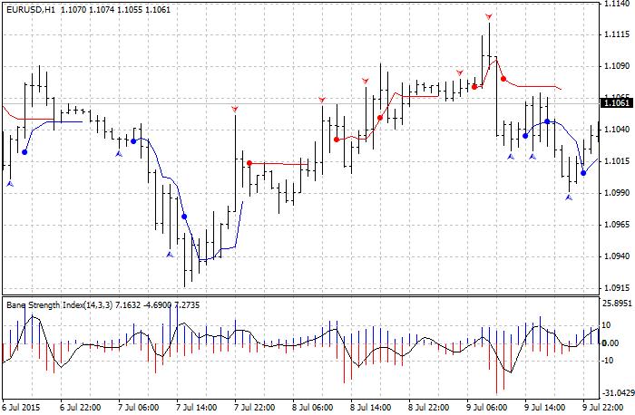 Reversal Swing Indicator