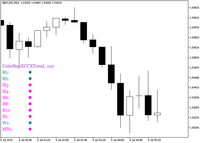 Fig.1. The ColorStepXCCXTrend_x10 indicator