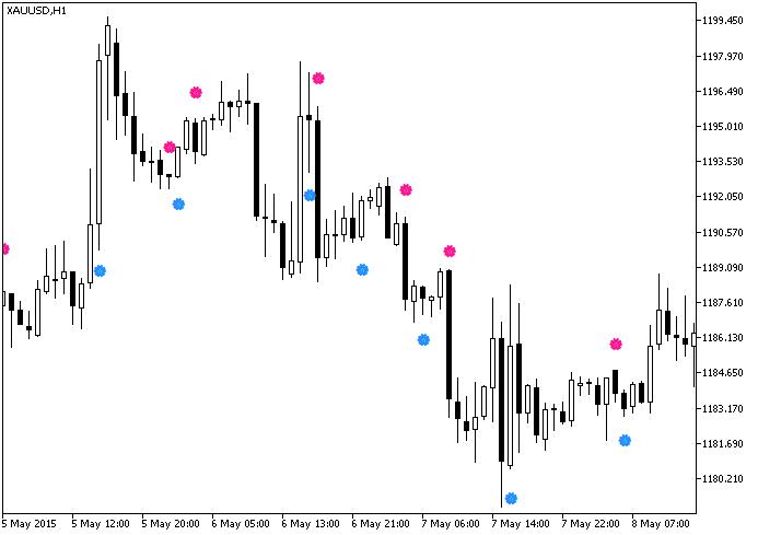 Fig.1. The TSI-OscillatorSign indicator