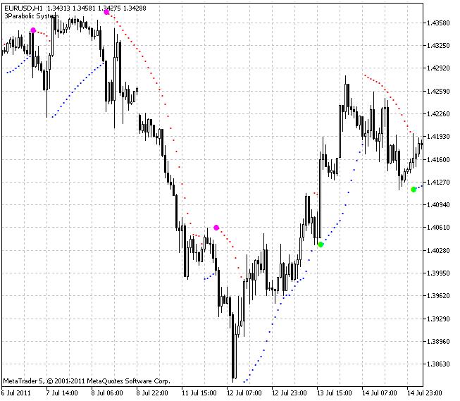 Индикатор 3Parabolic System