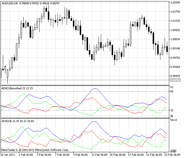 ADX and ADX Smoothed indicators