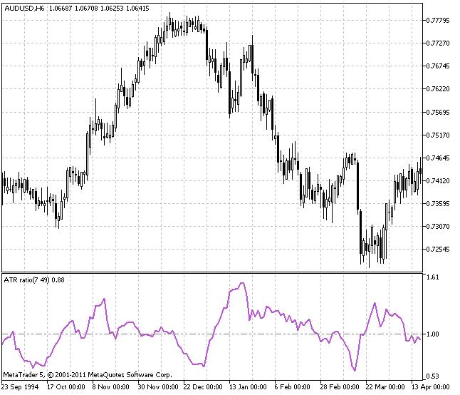 Индикатор ATR ratio