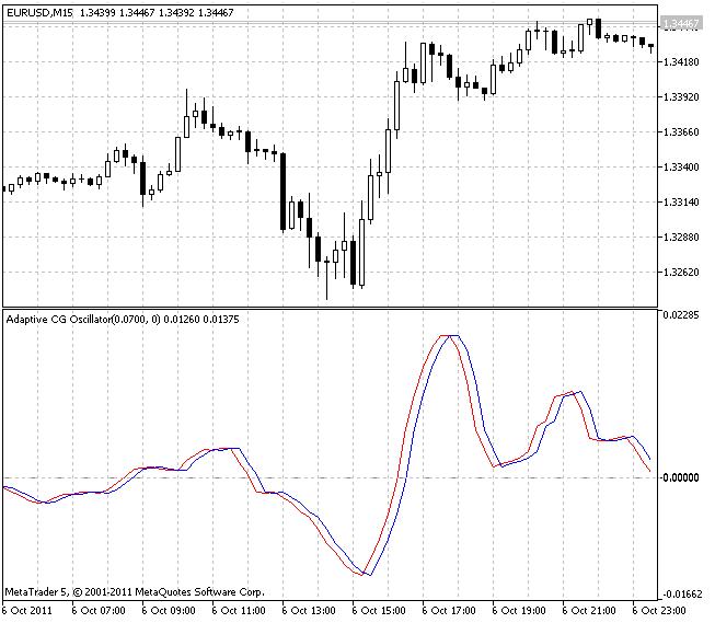 Индикатор Adaptive CG Oscillator