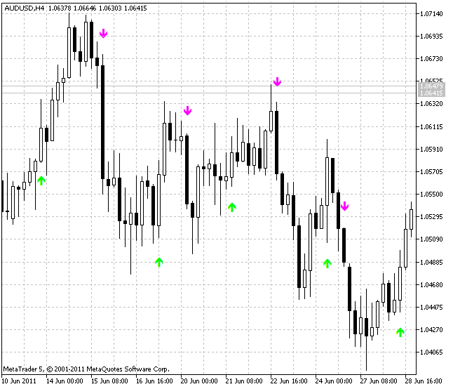 Индикатор BykovTrend