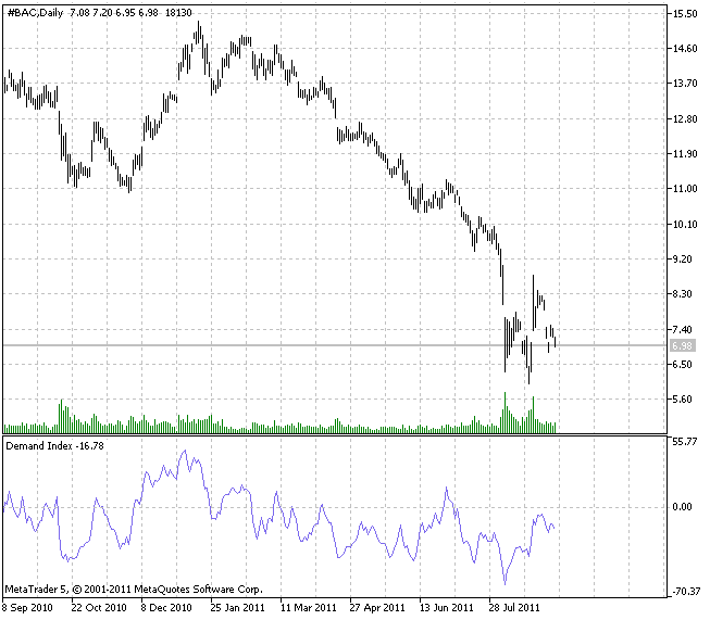 Индикатор Demand Index