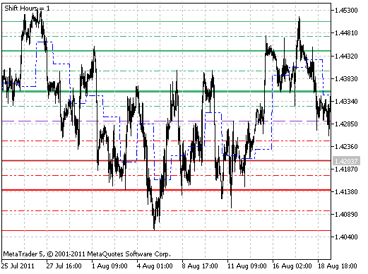 DailyPivot Shift indicator