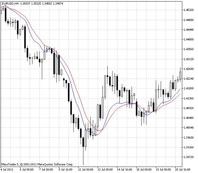 Instantaneous Trendline Indikator
