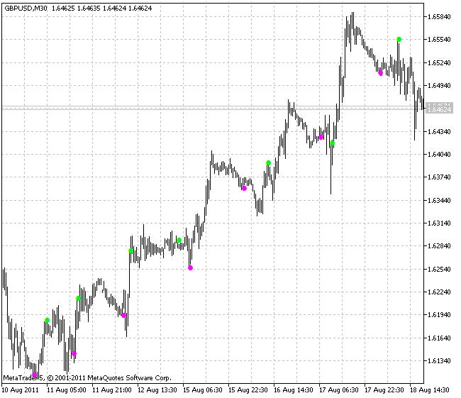 Индикатор LeManSignal