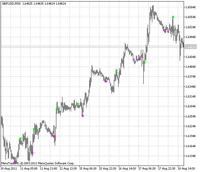LeManSignal indicator