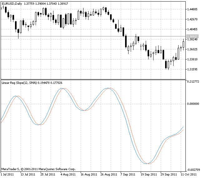 Индикатор LinearRegSlope V1