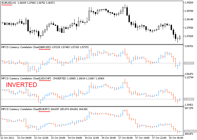 MFCS Currency Correlation Chart