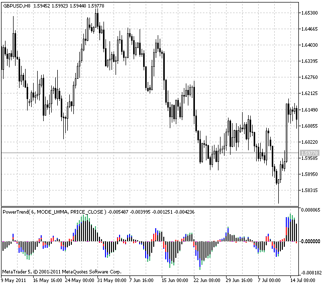 PowerTrend indicator