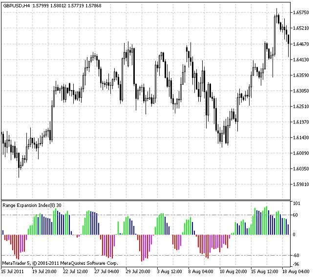 Технический индикатор Range Expansion Index (REI)