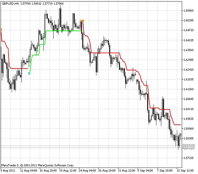 Индикатор SuperTrend