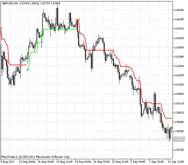 Free download of the 'SuperTrend' indicator by 'GODZILLA' for