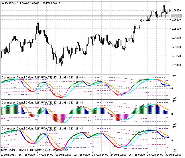 Индикатор XCCX_BB