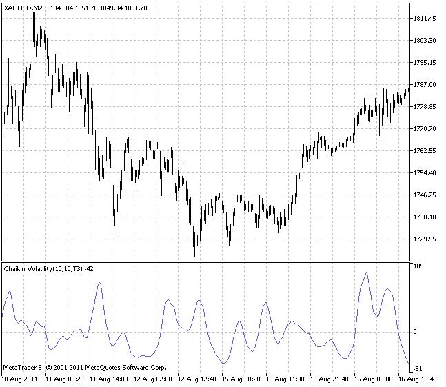 Индикатор XCHV