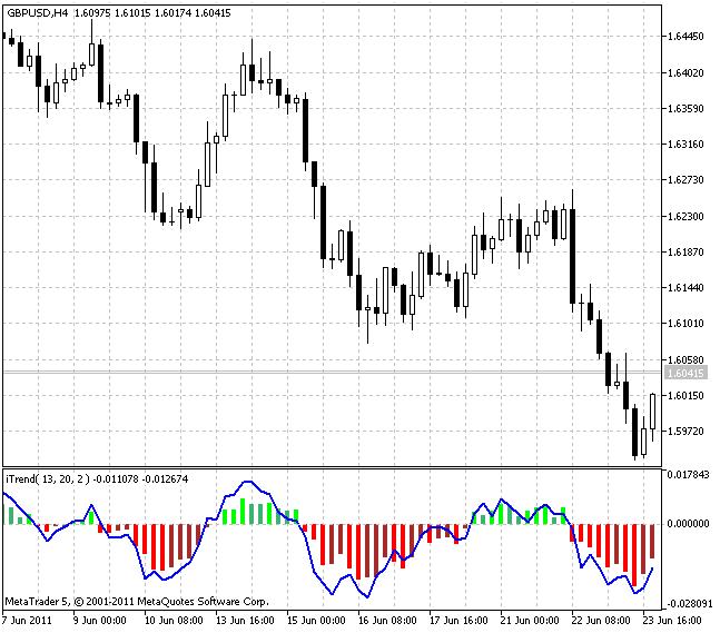 Индикатор iTrend
