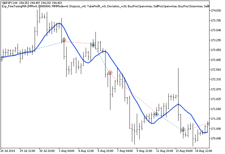 Fig.1. Trade examples on the chart