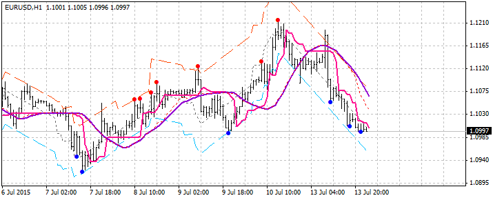 Fig.4. Downtrend line
