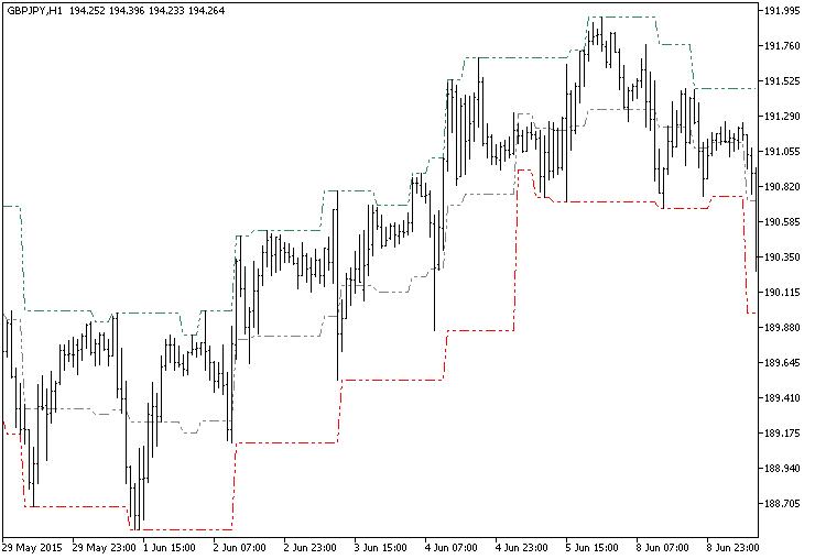 Fig.1. The FractalChannel_HTF indicator
