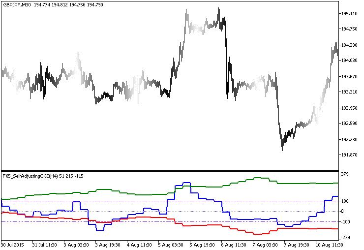 Рис.1. Индикатор FX5_SelfAdjustingCCI_HTF