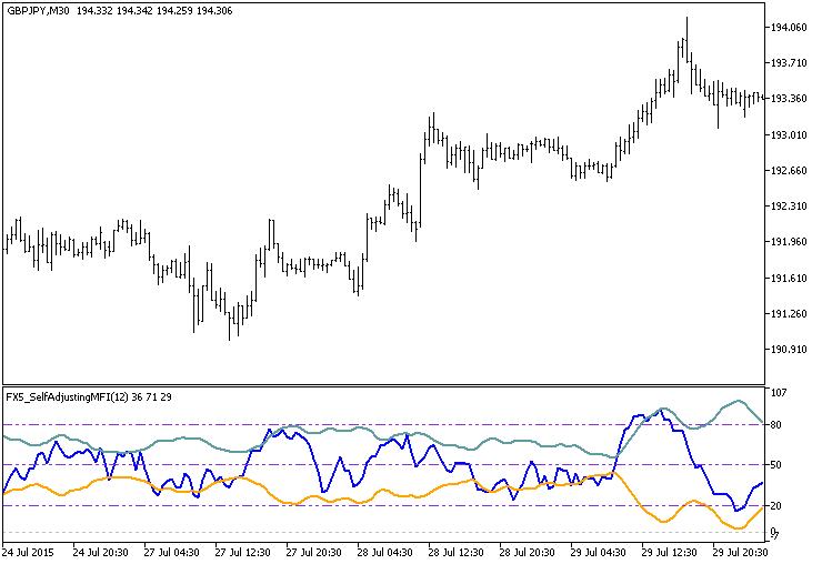 图例.1. FX5_SelfAdjustingMFI 指标