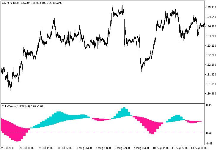 Рис.1. Индикатор ColorZerolagJJRSX_HTF