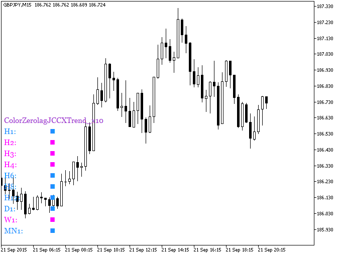 Fig.1. The ColorZerolagJCCXTrend_x10 indicator