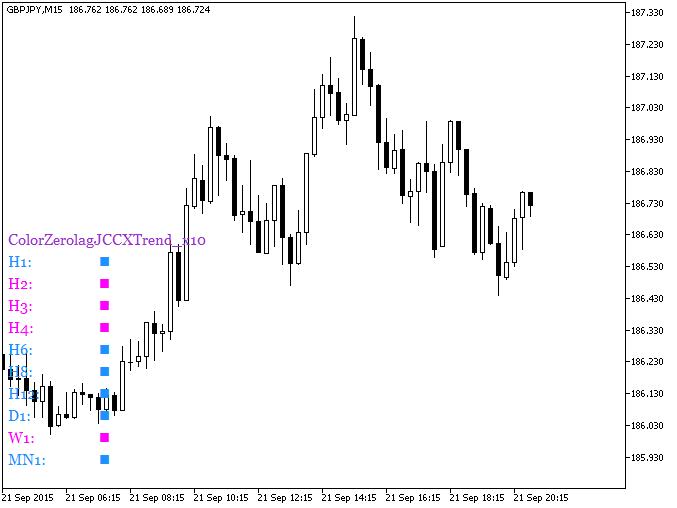 Fig. 1. Indicador ColorZerolagJCCXTrend_x10